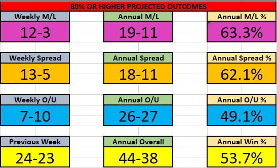 NBA 15-21 Nov Results