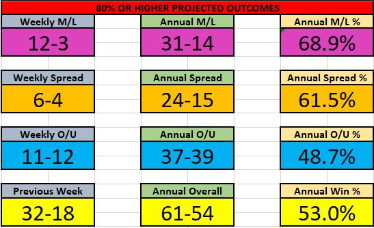 NBA 23-29 Nov Results