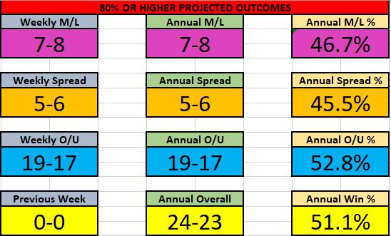 NBA 8-14 Nov Results