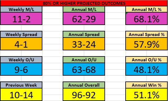 NBA 14-20 Dec Results