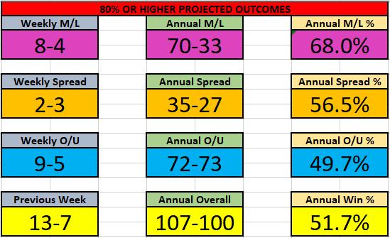 NBA 21-27 Dec Results