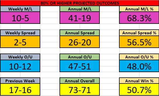 NBA 30 Nov-6 Dec Results