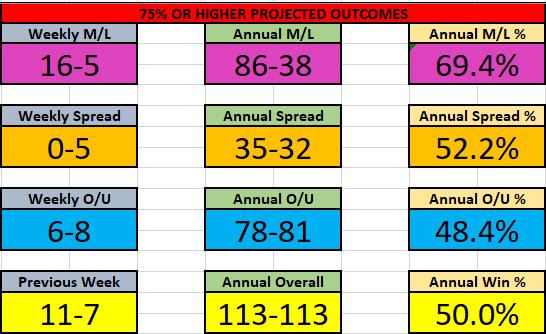 NBA 28 Dec-3 jan Results
