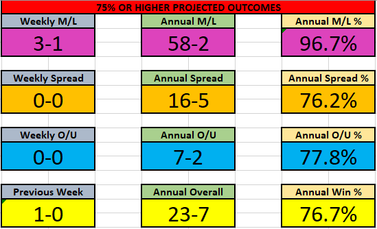 NCAAM 18-24 Jan Results