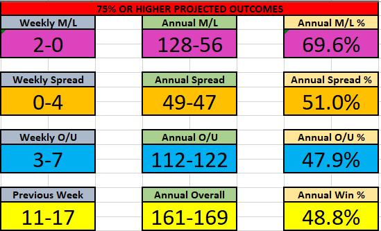 NBA 20-21 Feb Results