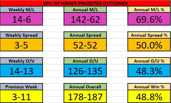 NBA 22-28 Feb Results