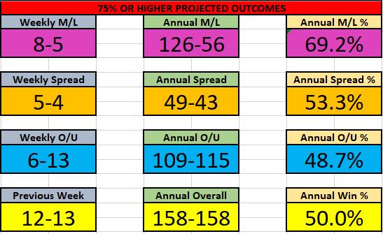 NBA 25-31 Jan Results